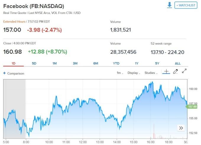 臉書股價。(來源: CNBC)