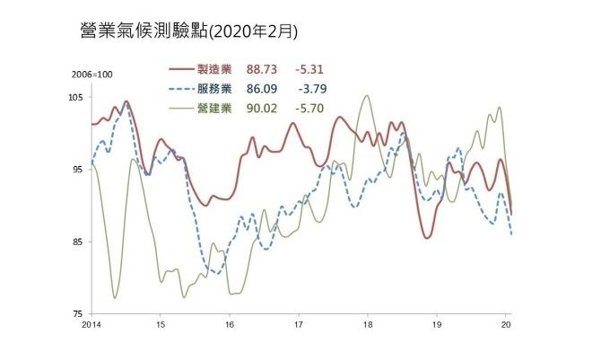 三大產業2月營業氣候同創波段低。(圖:台經院提供)