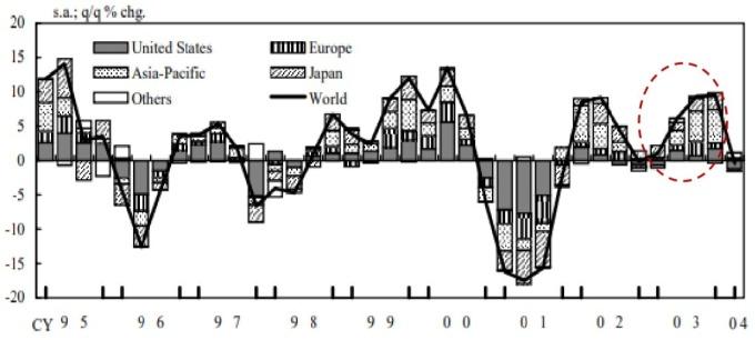 資料來源:日本銀行月度報告
