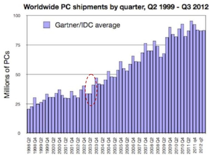 資料來源: IDC、Grartner