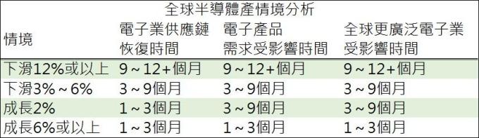 資料來源: IDC, 鉅亨網製表