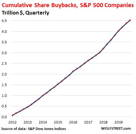 自 2012 年以來累計庫藏股金額達 4.5 兆美元 (圖表取自 Wolfstreet.com)