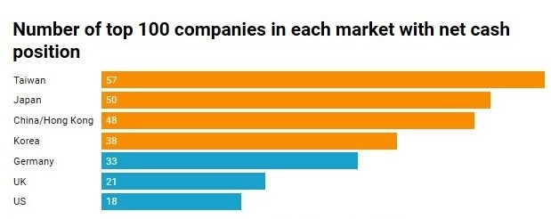 各國百大企業中擁有淨現金部位的家數 (圖:CNBC)