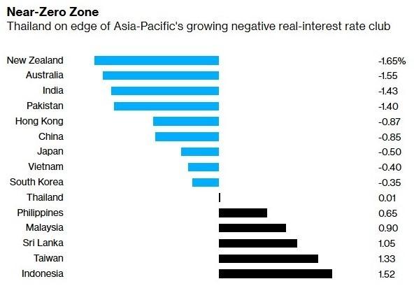 亞太各國實質利率 (圖:Bloomberg)