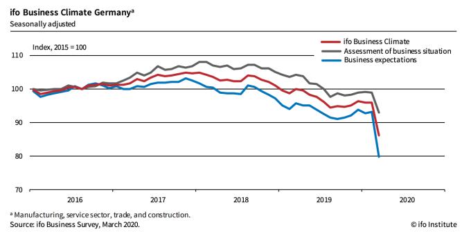 紅線:德國商業景氣指數,綠:德國商業現況指數,藍:德國商業期望指數 (圖:Ifo 官網)