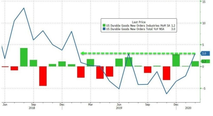 美國耐用品訂單月增率 (圖:Zero Hedge)