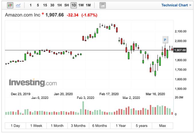 亞馬遜股價日線走勢 (圖:Investing.com)