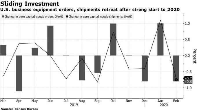 美國核心資本財訂單月增率 (圖:Bloomberg)