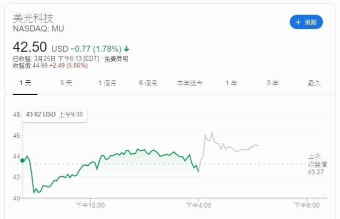 美光股價走勢 (圖片: GOOGLE)