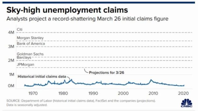 各投行預估的失業救濟申請人數 (圖片: CNBC)
