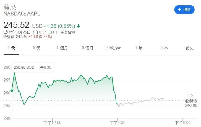 蘋果週三盤中股價變動。(來源: CNBC)