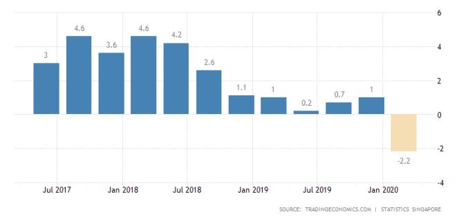 新加坡GDP年增率 圖片:tradingeconomics