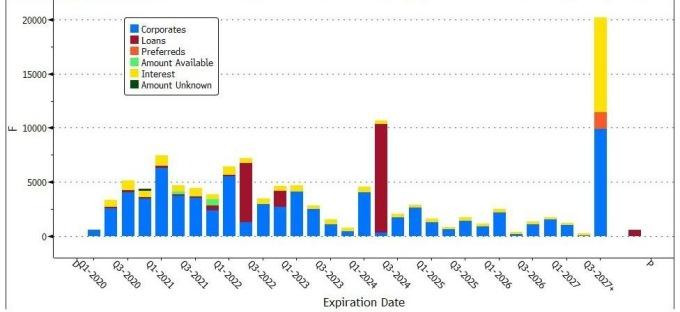 福特債務負擔巨大 (圖表取自 Zero Hedge)