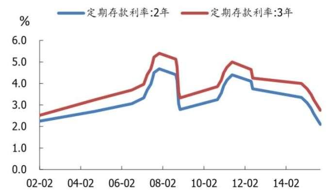 資料來源: wind, 二年期以上中國各類存款利率