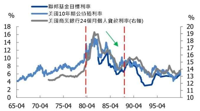 資料來源: wind, 美國利率改革期間,利率走勢呈現向漲後跌