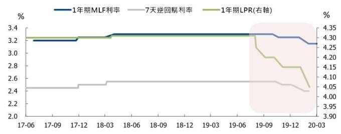 資料來源: 中國國盛證券