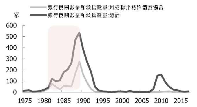 資料來源: wind,20 世紀 80 年代美國利率市場化後發生儲貸危機