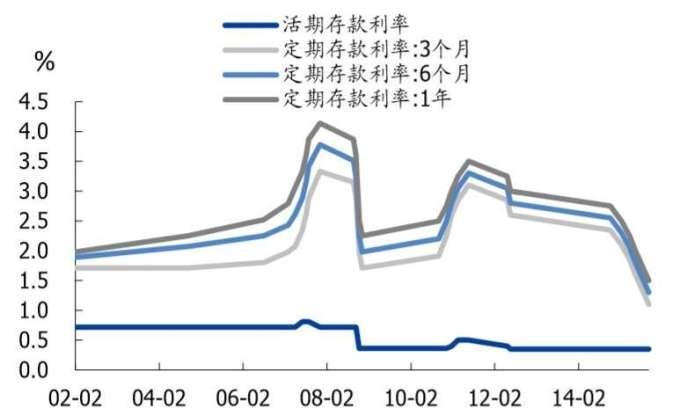 資料來源: wind, 一年期以下中國各類存款利率