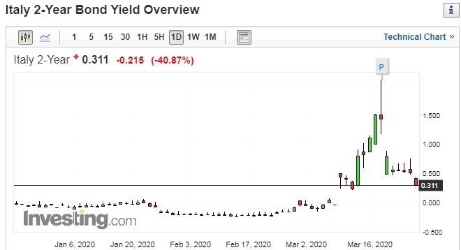 義大利 2 年期公債殖利率 圖片:investing.com