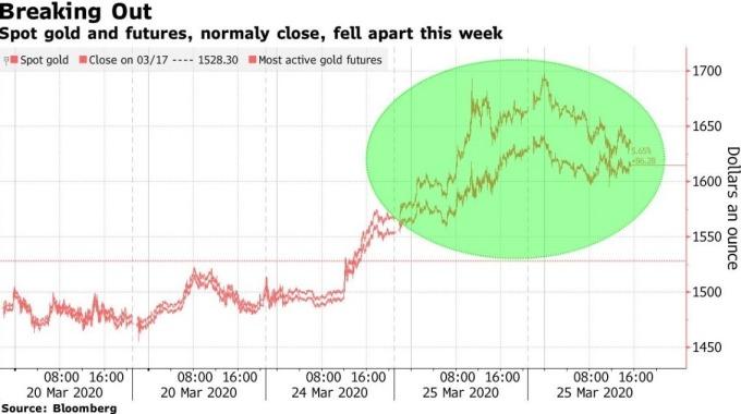 黃金期貨、黃金現貨價差 (圖:Bloomberg)