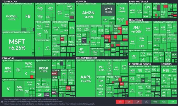 標普 11 大板塊集體齊升,公用事業 (+8.39%) 領軍大漲、其次為房地產 (+7.81%) 和醫療保健板塊 (+6.98%) (圖片:Finviz)