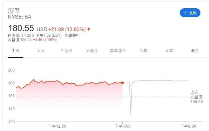 波音股價 (圖片: GOOGLE)