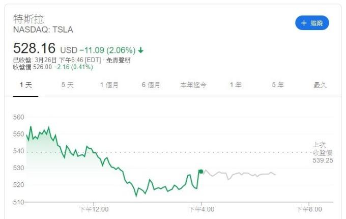 特斯拉股價(圖片:Google)