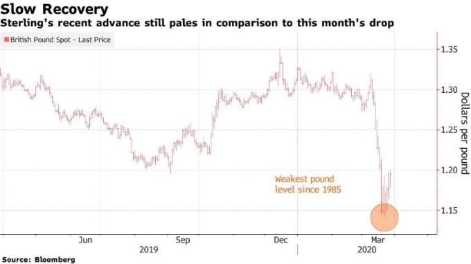 英鎊上週跌至 35 年低點 (圖片: 彭博社)
