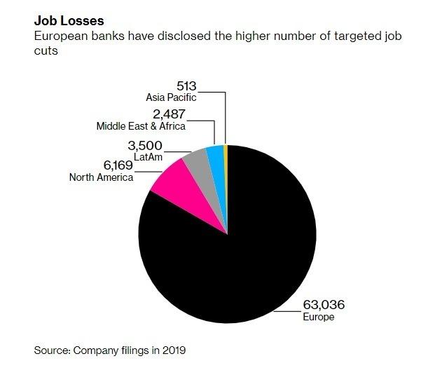 全球各地銀行業的裁員計畫。(來源: Bloomberg)