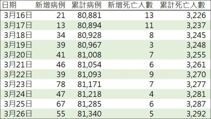 資料來源: 中國國家衛生健康委員會
