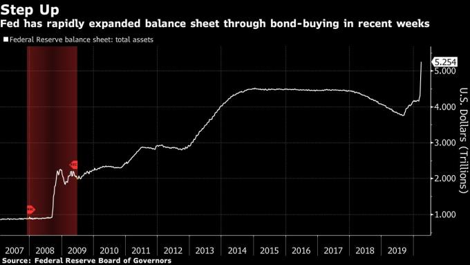 聯準會資產負債表規模 (兆美元) 圖片:Bloomberg
