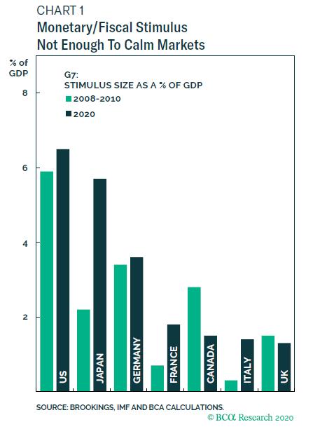 各國狂推刺激政策 (圖:BCA)