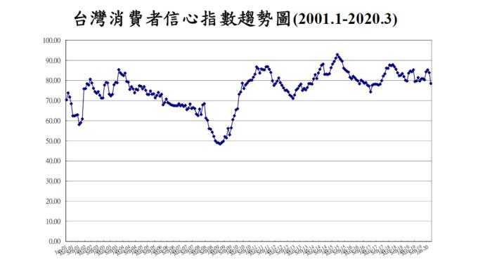 3月消費者信心指數創逾2年半來低點。(圖:台經中心提供)