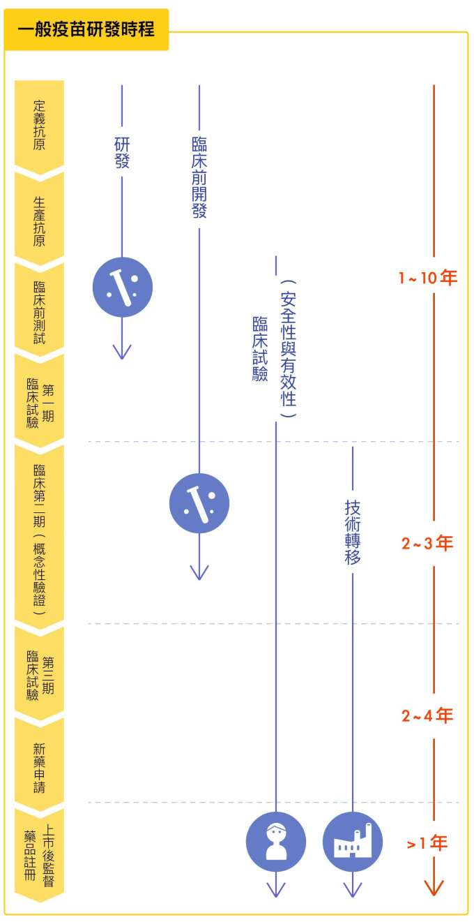 資料來源│Vaccines research development cycle (industry average) 圖說重製│林洵安