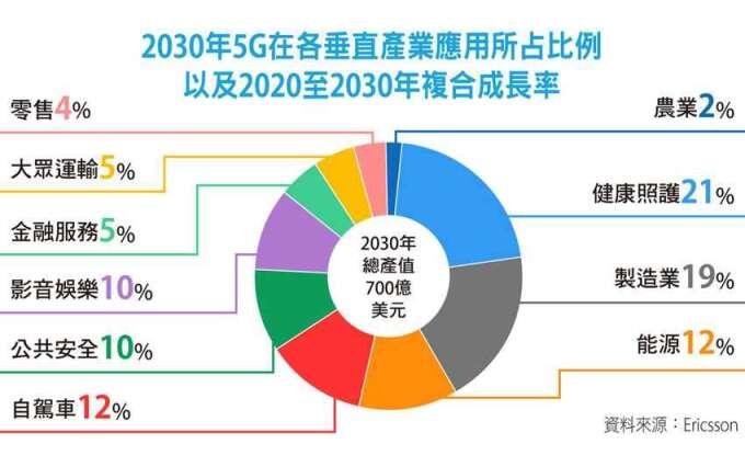 2030 年 5G 在各垂直產業應用所占比例。