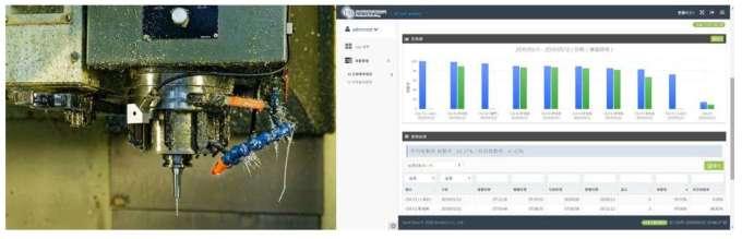 翔名科技香山廠內布建 100% 涵蓋率的無線訊號,讓感測裝置可藉由無線網路傳輸即時數據至應用平台,自動分析出更有效率的生產排程,讓廠區整體稼動率提升 15%。