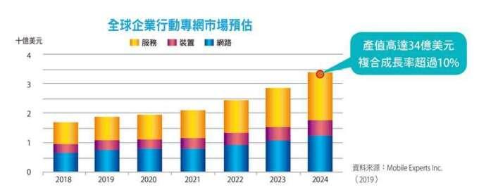 全球企業行動專網市場預估。