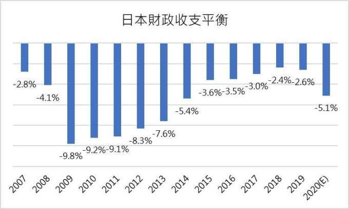 (資料來源: Bloomberg,2020 預估值為 DBS 數據, 鉅亨網製圖) 隨著日本政府支出增加,日本今年財政狀況將再惡化