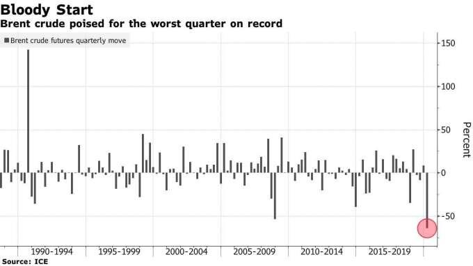 油價季度跌幅恐創紀錄(圖表取自彭博)