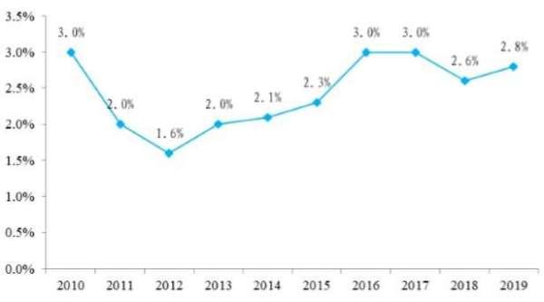 資料來源: Wiind, 中國政府預期目標赤字率