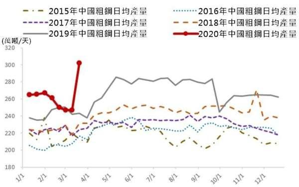 (資料來源: wind) 3 月 20 日中國粗鋼日均產量日增率大幅成長 22.39%