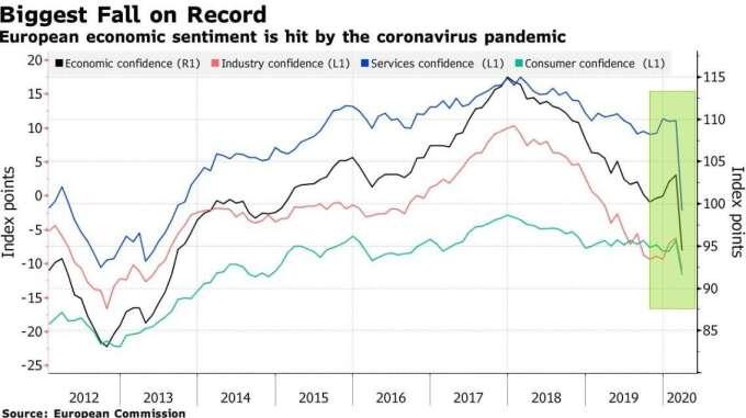 歐元區經濟景氣指數、工業景氣指數、服務業景氣指數、消費者信心指數 (圖:Bloomberg)
