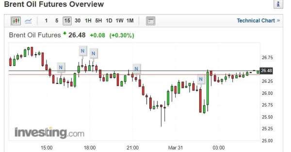 截稿前,布蘭特原油價格走勢圖。 (圖片:investing)