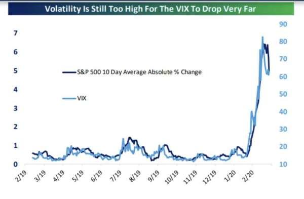 過去兩週以來的股市實際波動 (標普 500 指數,深藍色) 和隱含波動 (VIX 指數,淺藍色)。來源: MarketWatch