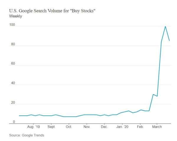 Google 搜尋買股的次數。(來源: Google Trends)