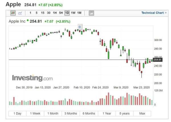 蘋果股價 (圖片: INVESTING)