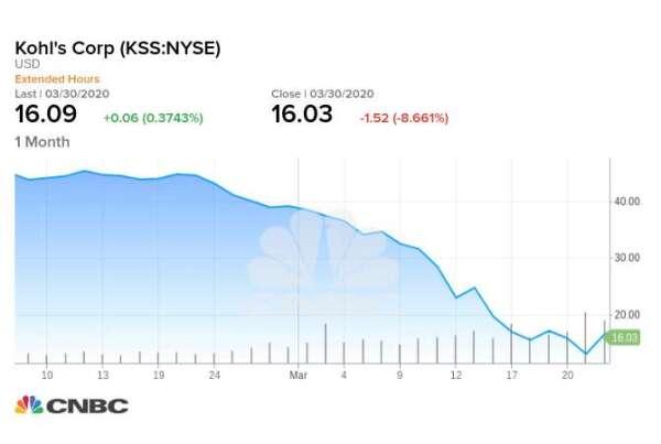 柯爾一個月股價走勢