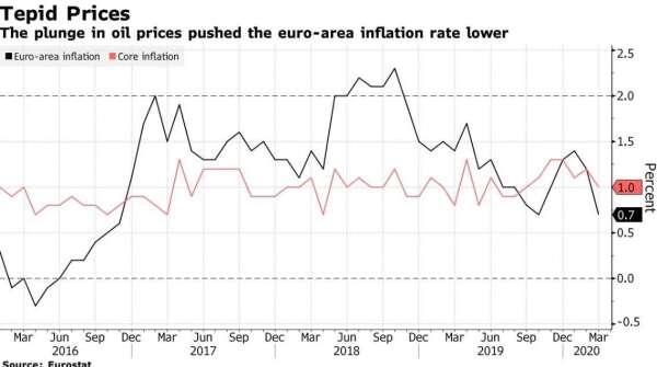 歐洲消費者物價指數、核心消費者物價指數年增率 (圖:Bloomberg)