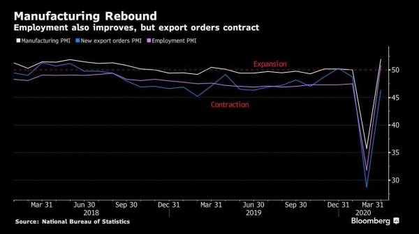 中國製造業 PMI、新出口訂單 PMI、雇傭 PMI(圖:Bloomberg)