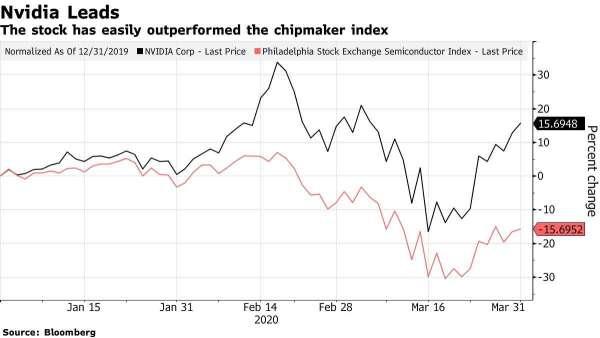 Nvidia 和費半今年來股價變動幅度,數字統計至 31 日盤中。(來源: Bloomberg)